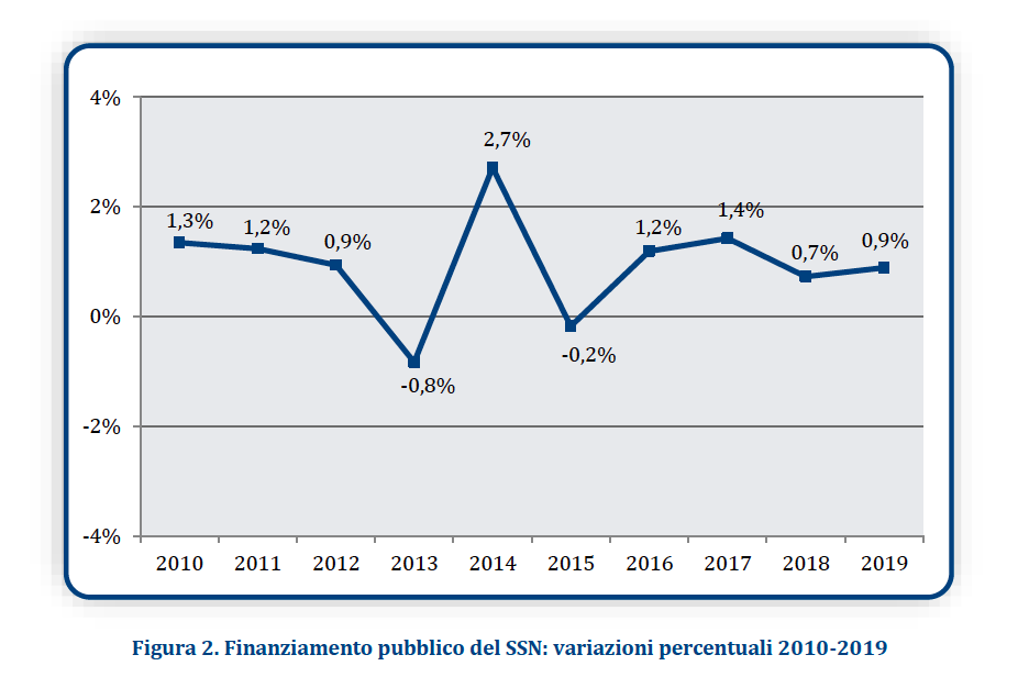 Figura 2. Finanziamento pubblico del SSN: variazioni percentuali 2010-2019