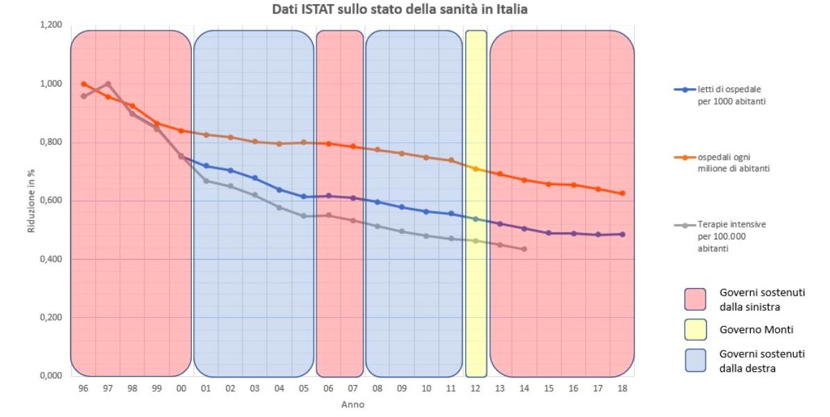 Dati ISTAT sullo stato della sanità in Italia, 1996-2018
